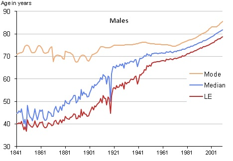 longevity and life expectancy essay Monaco has the highest life expectancy of any  longevity - what the research says  friesen, wallace v positive emotions in early life and longevity:.