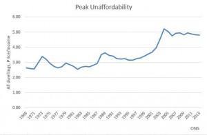 IF_Blog_Peak_Unaffordability_Graph
