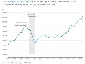 IF_Blog_ONS_Chart_Average house prices