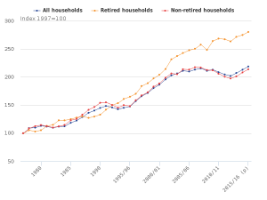 IF_Blog_ONS_Gowth of household disposable income